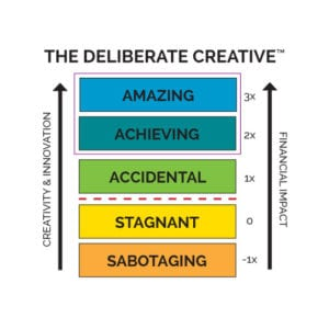 Deliberate Creative Value Model