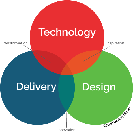 Venn diagram of Amy Climer's Virtual Meetings Model